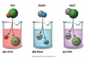 sifat-asam-basa-dan-garam