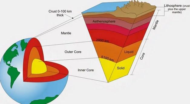 Pengertian-Litosfer-Menurut-Ahli,-Pembagian,-Komposisi,-Fungsi,-Macam-&-Struktur