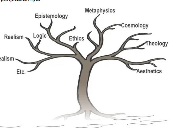 Filsafat-adalah-definisi-sifat-tujuan-metode-jenis